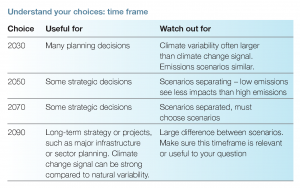 Table: Understand your time frame choices