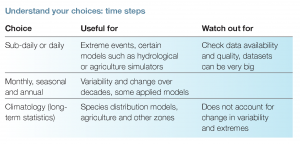 Table: Understand your time step choices
