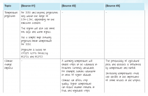 Review table example