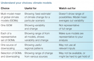 Climate models choices table