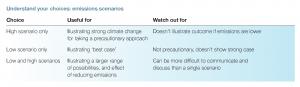 Emissions scenario choices table