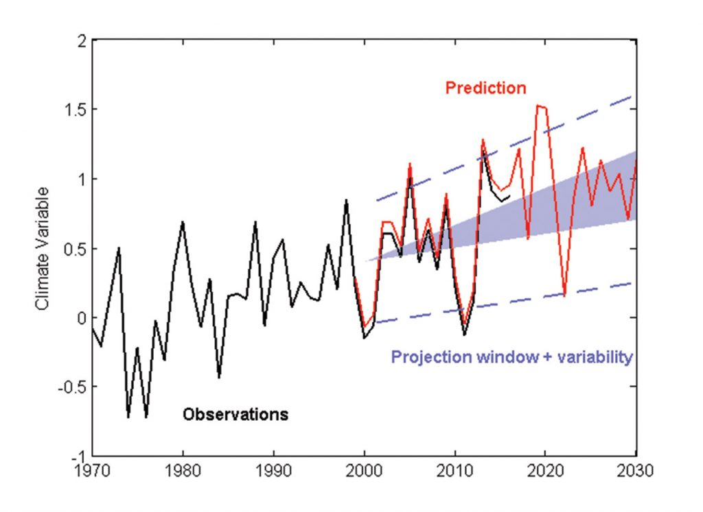 Plot showing the difference between projections and predictions